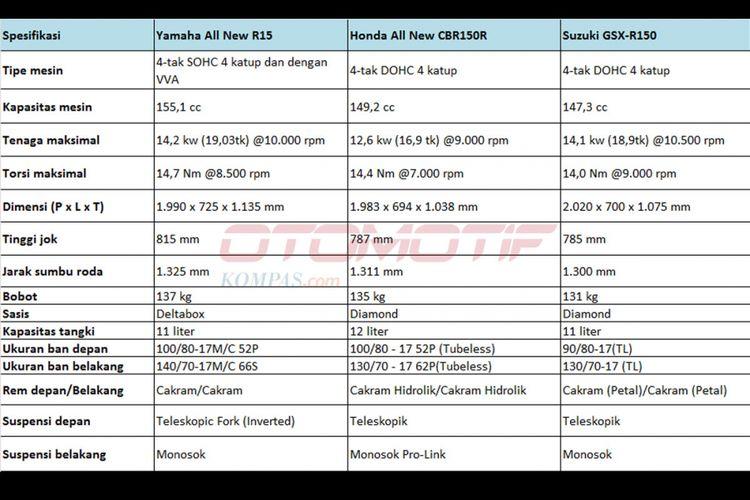 Komparasi spesifikasi Honda CBR150R, Yamaha R15, Suzuki GSX-R150.