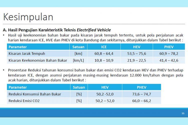 Kesimpulan studi electrified vehicle tahap pertama (gambar 1).