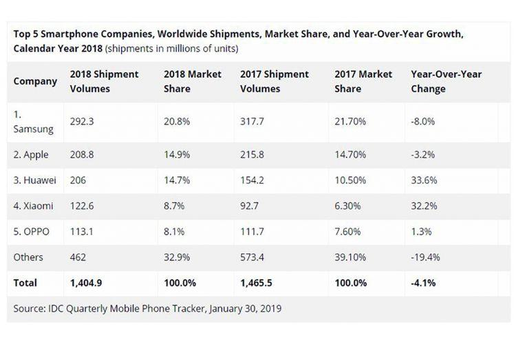 Tabel pengapalan smartphone 5 vendor teratas sepanjang 2018 dari firma riset pasar IDC.