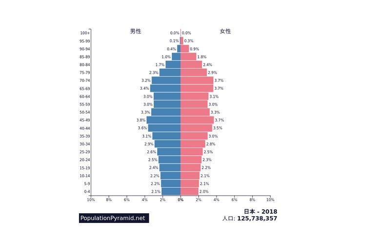 Sumber data: PopulationPyramid.net