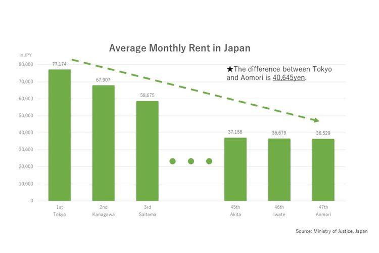 Tabel di atas dibuat berdasarkan data dari Kementrian Hukum Jepang