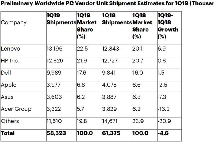 Tabel pengiriman PC kuartal I-2019 (dalam ribuan unit).