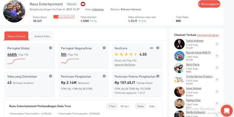 Tangkapan layar situs web Nox Influencer untuk profil kanal YouTube Rans Entertainment milik Raffi Ahmad dan Nagita Slavina.