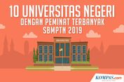 INFOGRAFIK: 10 Universitas Negeri dengan Peminat Terbanyak pada SBMPTN 2019