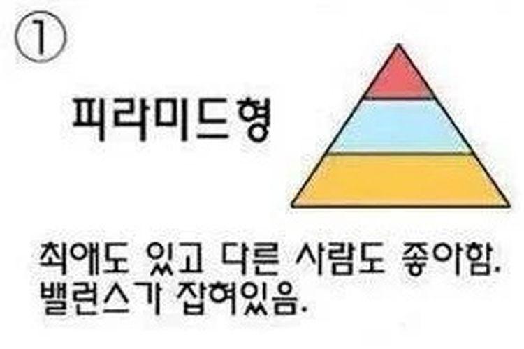 Tipe Piramida.
