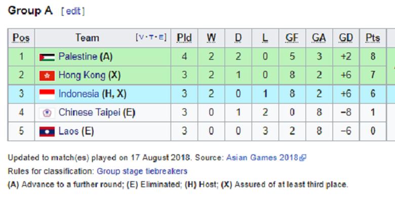 Klasemen Grup A cabang sepak bola putra Asian Games 2018 per 17 Agustus 2018.