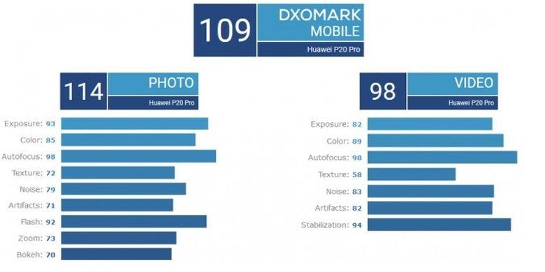 Ilustrasi Skor DxOMark Huawei P20 Pro
