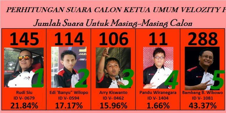 Veloz Community melakukan proses pemilihan Ketua Umum untuk periode 2018-2020 di Jakarta, Sabtu (5/5/2018).