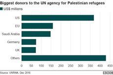 AS Masih Pendonor Terbesar untuk Palestina, Bagaimana Indonesia?
