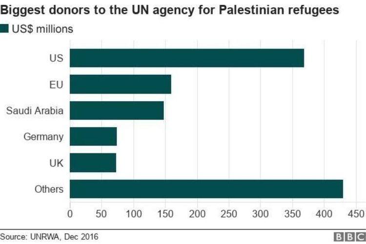 Tabel ini memperlihatkan besaran dana yang digelontorkan sejumlah negara untuk UNRWA.