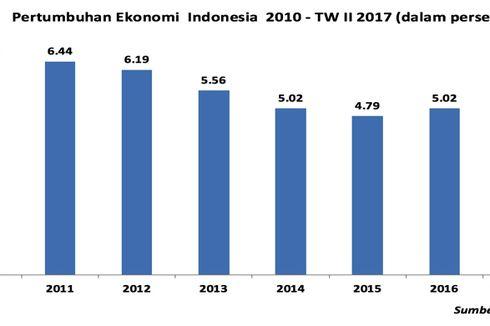 Pertumbuhan Ekonomi Indonesia Bisa Tembus 6 Persen, Ini Syaratnya