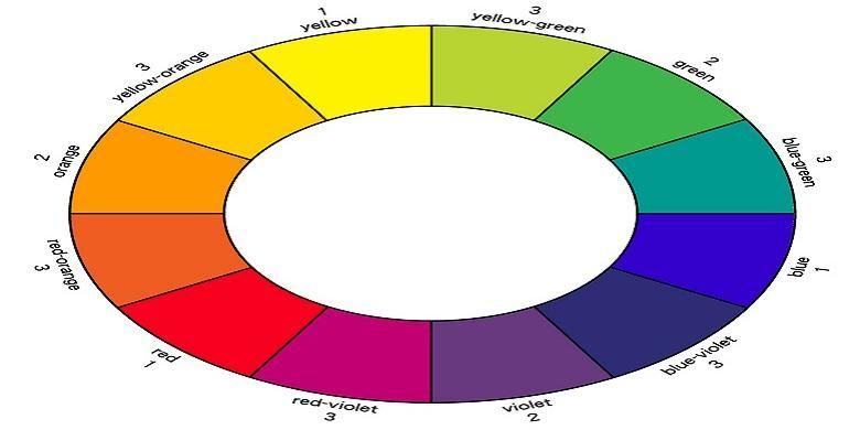 Di dalam roda warna teori komplementer, terdapat 12 warna. Dari 12 warna ini, jika ingin memadupadan dua warna, Anda hanya perlu melihat warna yang saling berseberangan.