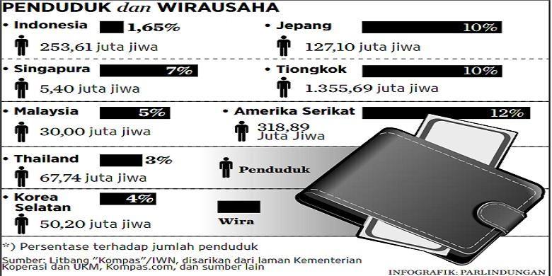 Perbandingan Jumlah Wirausaha