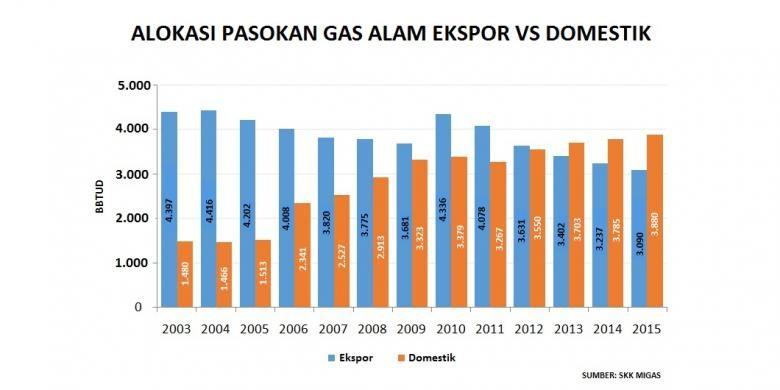Pasokan gas alam untuk ekspor dan domestik.
