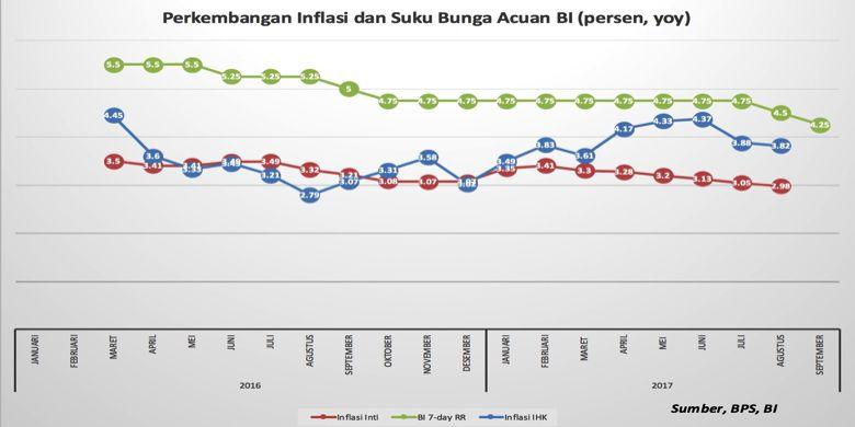Perkembangan suku bunga acuan dan inflasi