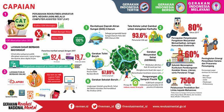 Capaian Gerakan Nasional Revolusi Mental dalam 4 tahun pemerintahan Jokowi-JK