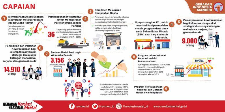 Capaian Gerakan Indonesia Mandiri dalam Gerakan Nasional Revolusi Mental pada 4 tahun pemerintahan Jokowi-JK