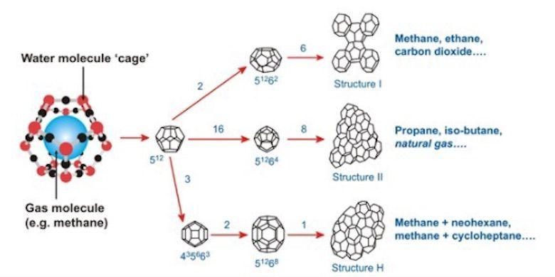 Gambar 1. Rantai Molekul Gas Hydrate