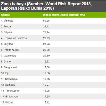 15 negara paling berisiko bencana alam