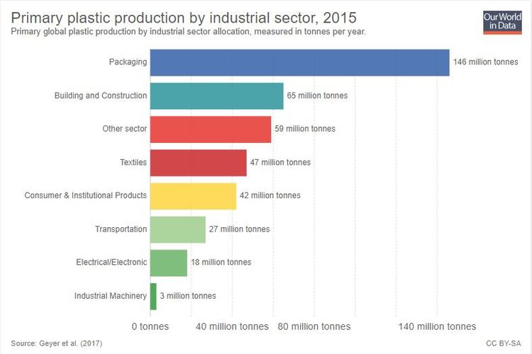 Jenis-jenis sampah berdasarkan sektornya.