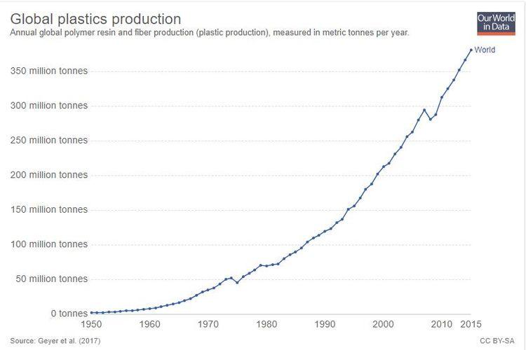 Jumlah produksi sampah dunia dari 1950-2015.