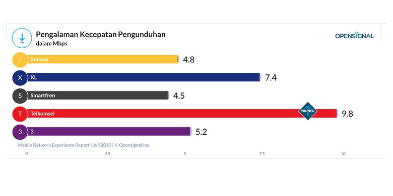 Matrik pengalaman kecepatan pengunduhan operator seluler di Indonesia.