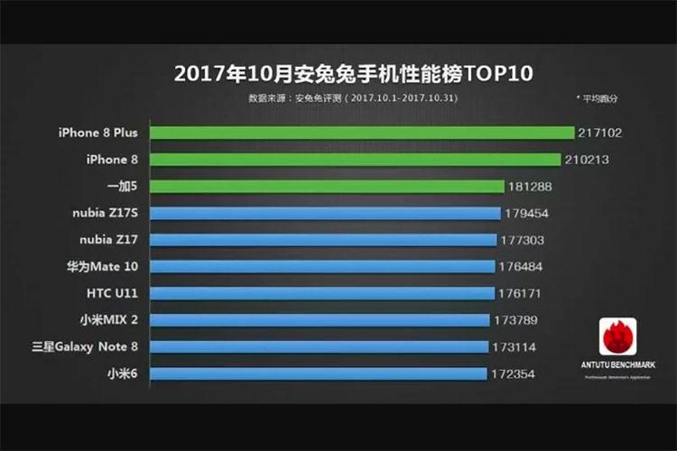 Skor benchmark Antutu 10 smartphone terbaik sepanjang Oktober 2017.