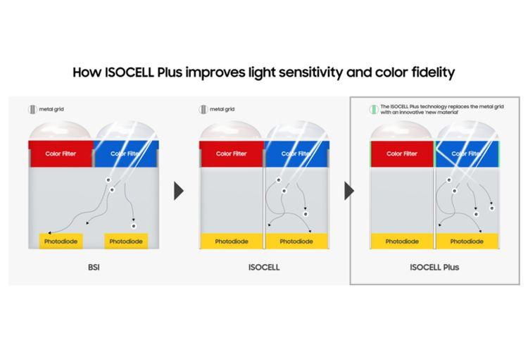 Ilustrasi teknologi ISOCELL Plus yang dikembangkan Samsung bekerja sama dengan Fujiiflm