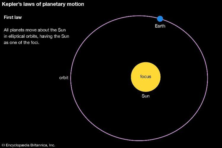Ilustrasi Hukum Kepler I. (Britannica)