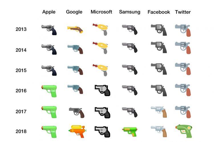 Riwayat perubahan emoji pistol oleh beberapa vendor dari tahun 2013 hingga 2018.