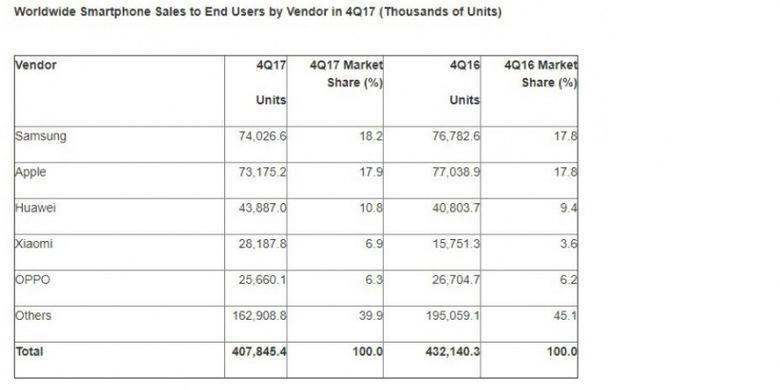 Penjualan smartphone global pada kuartal-IV 2017 oleh firma riset Gartner.