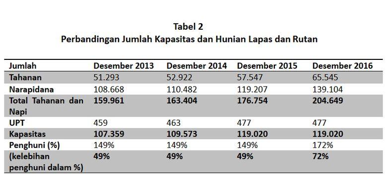 Perbandingan Jumlah Kapasitas dan Hunian Lapas dan Rutan
