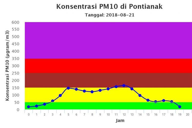 Indeks Standar Pencemaran Udara (ISPU) di Kota Pontianak hingga Selasa (21/8/2018) pukul 19.00 WIB, menurut BMKG.