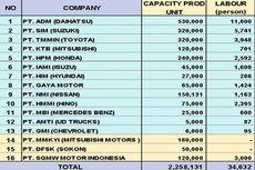 Kapasitas Produksi Mobil Indonesia Tembus 2,2 Juta Unit