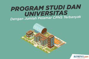 INFOGRAFIK: Program Studi dan Universitas dengan Jumlah Pelamar CPNS Terbanyak