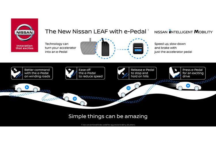 Gambaran teknologi Nissan e-Pedal untuk mobil listrik Leaf.