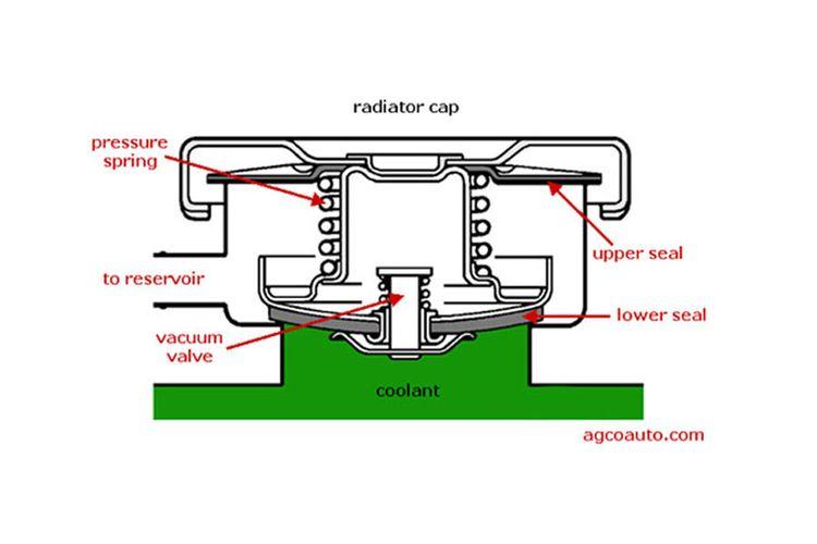 Cara kerja penutup radiator.