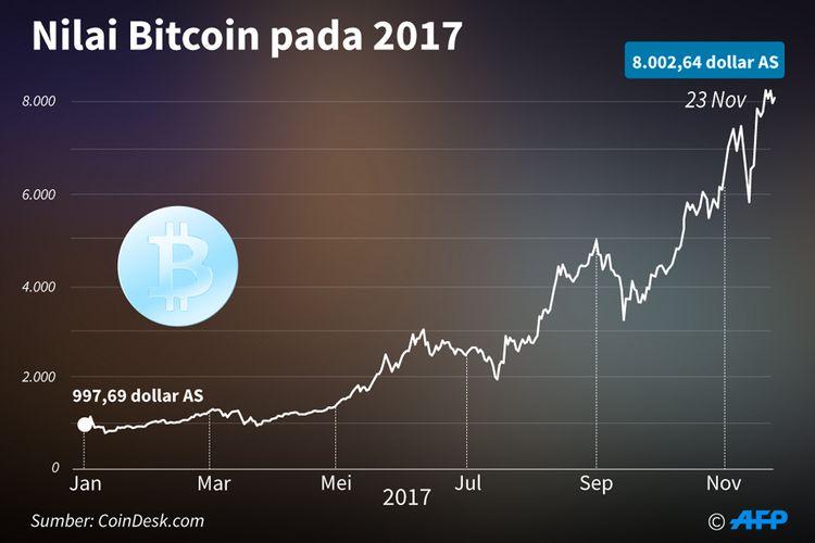 Nilai Bitcoin pada 2017