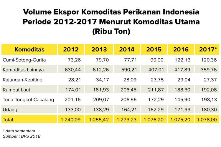 Volume ekspor komoditas perikanan Indonesia periode 2012-2017 menurut komoditas utama (dalam ribu ton)