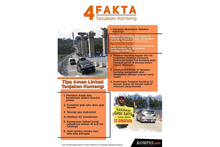 Infografik: 4 Fakta Tanjakan Kenteng