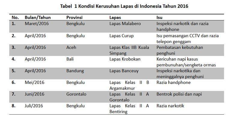 Tabel  1 Kondisi Kerusuhan Lapas di Indonesia Tahun 2016