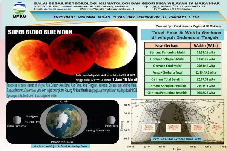 Supermoon atau gerhana bulan total (GBT) yang akan terjadi pada 31 Januari 2018.