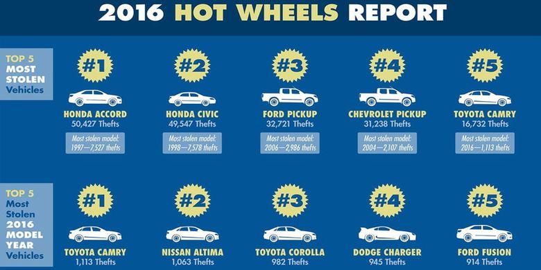 Daftar pencurian mobil terlaris