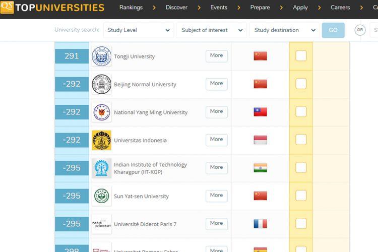 UI menempati posisi 292 dalam pemeringkatan yang dirilis QS Top Universities Ranking
