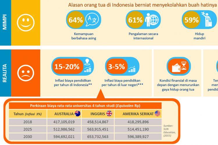 Ilustrasi. Perbandingan biaya pendidikan tinggi di Australia, Inggris dan Amerika Serikat