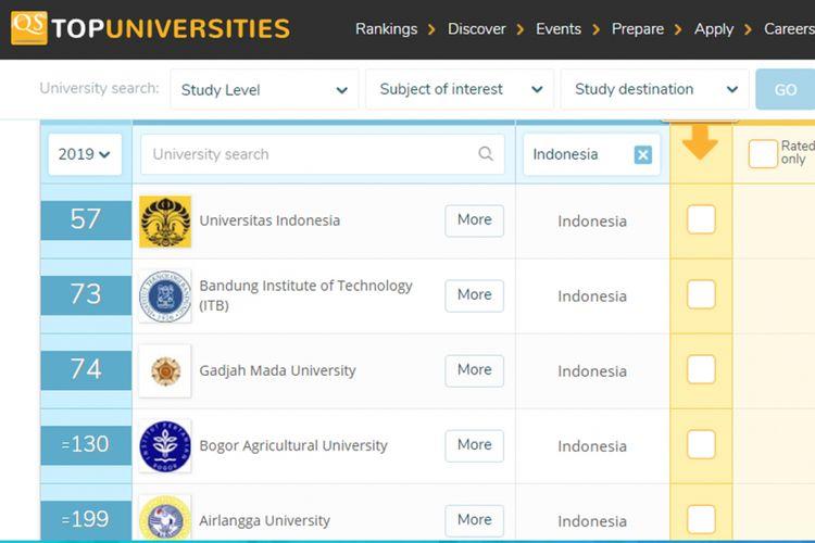 Ilustrasi QS Wold Rankings untuk universitas di Indonesia
