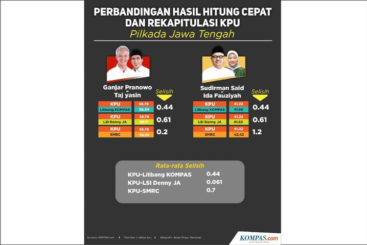 Perbandingan Hasil Hitung Cepat dan Rekapitulasi KPU Pilkada Jateng
