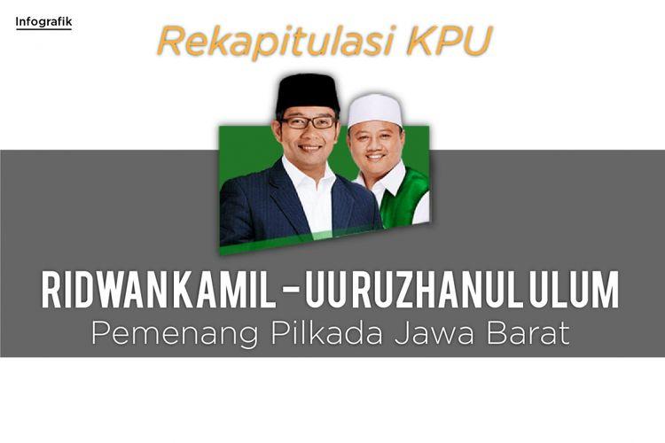 Rekapitulasi KPU Pemenang Pilkada Jabar