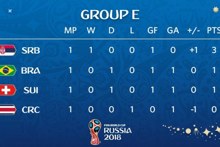 Klasemen Sementara Grup E Piala Dunia
