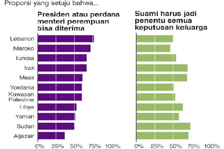 Tabel ini menunjukan pendapat warga negara-negara Arab tentang peran perempuan dalam pemerintahan dan rumah tangga.